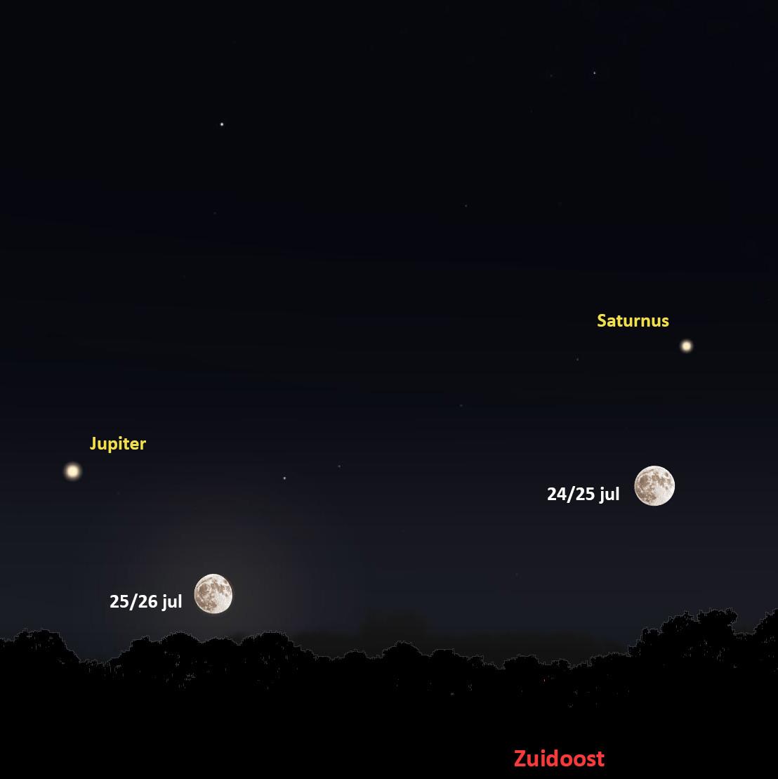 De volle maan, Jupiter en Saturnus